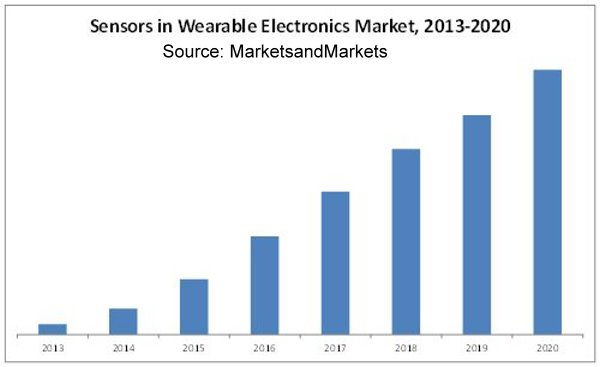 Wearable Sensor Market Poised for Rapid Growth