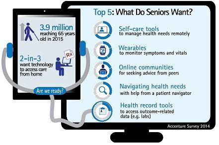 Seniors Want Wearable Health Tech, Too!