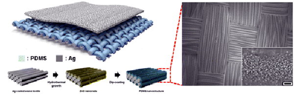 Cloth Generates Electricity as You Move