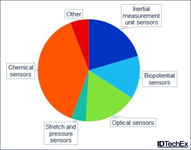 Wearable Sensors Market to Reach $4.5 Billion by 2025