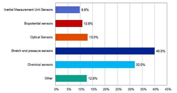 Sensors for Wearables Continue to Grow