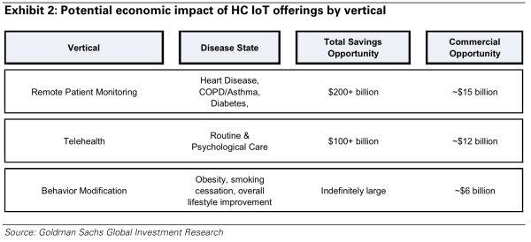 """Predicted Digital  Healthcare Savings: """"Indefinitely Large"""""""