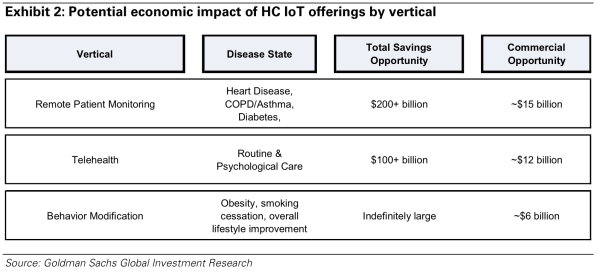 "Predicted Digital  Healthcare Savings: ""Indefinitely Large"""