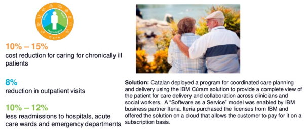 IBM Watson Health Producing Big Savings