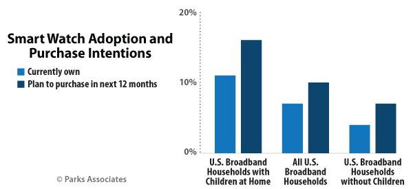 U.S. Families Buying Smart Watches