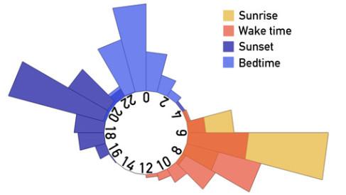 Crowd-Sourced Big Data Sheds Light On Sleep