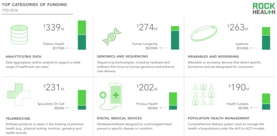 Wearables 3rd in Digital Health Financing