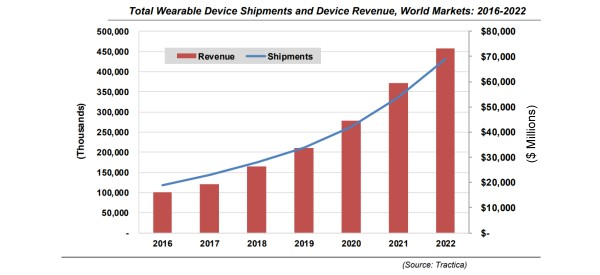 Worldwide Wearables to Top $70 Billion