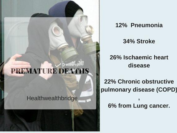 PREMATURE DEATHS DU TO POOR QUALITY INDOOR AIR