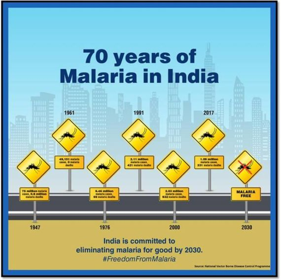 70 years of Malaria in India