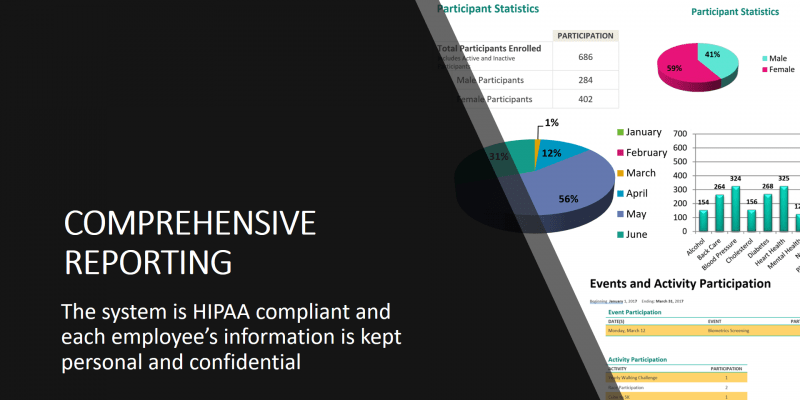 Comprehensive reporting that is HIPAA compliant