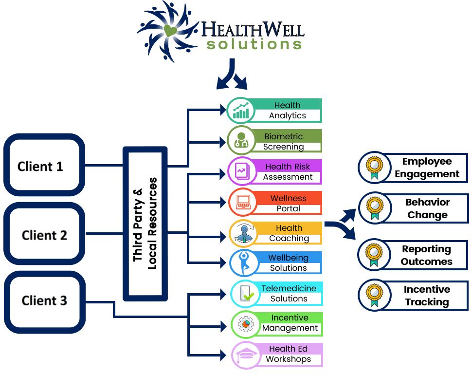 corporate health management