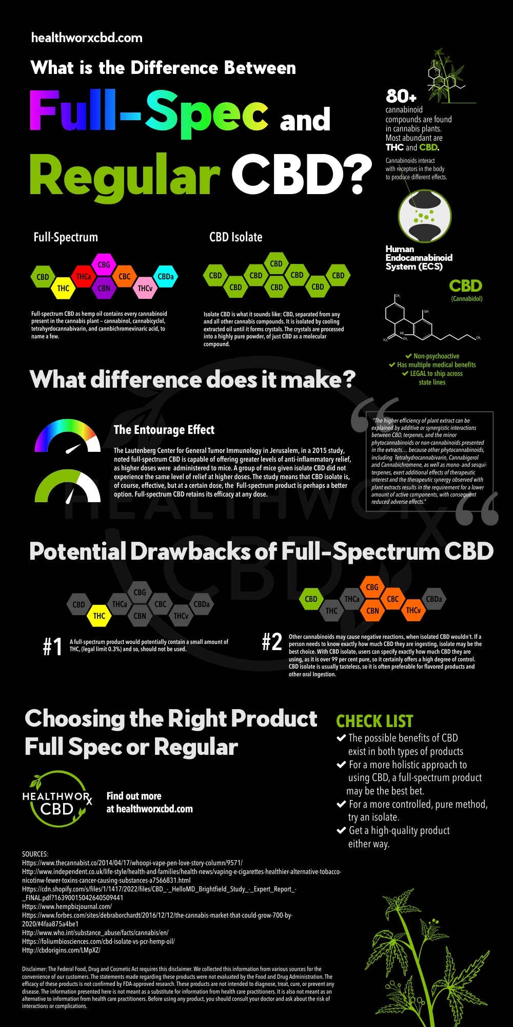 Full Spectrum or Regular CBD Infographic