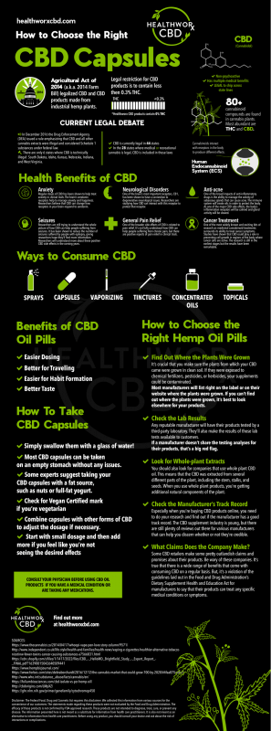 How To Choose The Right CBD Capsules Infographic