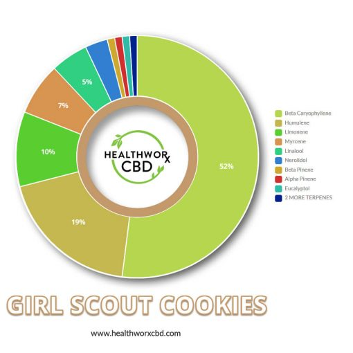 Girl Scout Natural Terpens Mix for Vape Pen