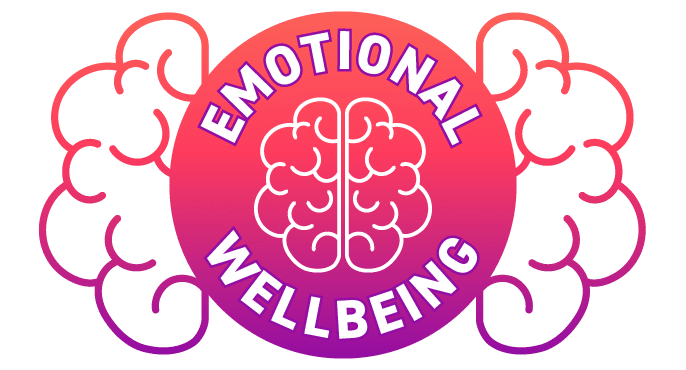 Emotional Intelligence can be described as our ability to understand our own emotions and those of others as well as understanding how these emotions affect how we think and behave. The Emotional Wellbeing strand includes lessons on self-esteem, impulse control and responsibility and uses tools such as mindfulness and gratitude journaling to give children the time, space and skills to care for and develop their own emotional wellbeing.