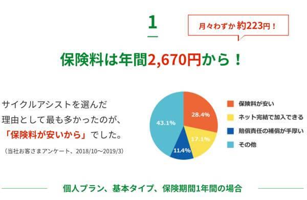 年間2670円=月々約223円