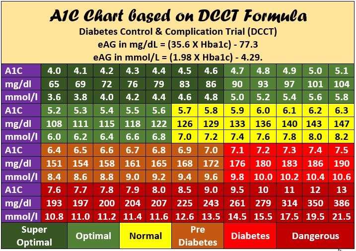 A1C Chart   A1C Calculator   Printable A1C Table PDF