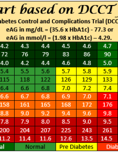 chart also  calculator printable to blood glucose pdf rh healthy ojas