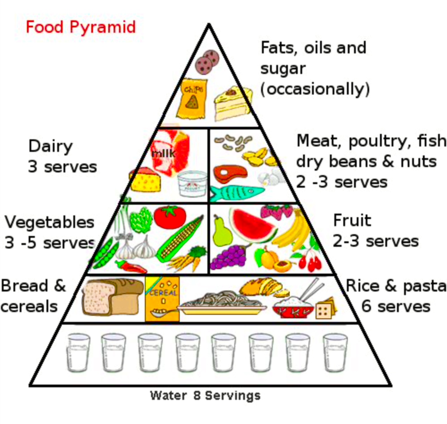The Food Pyramid Amp Servings Healthy Eating