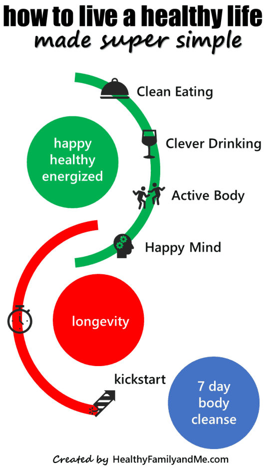 how to live a healthy life infographic #healthyliving #healthylifestyle