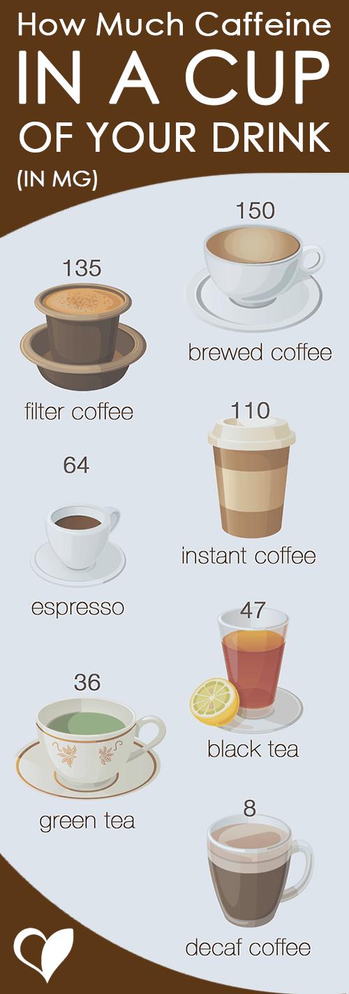 How Much Caffeine Is In Coffee Food And Energy Drinks Huis Design 2018 Beste Huis Design 2018 [somenteonecessario.club]