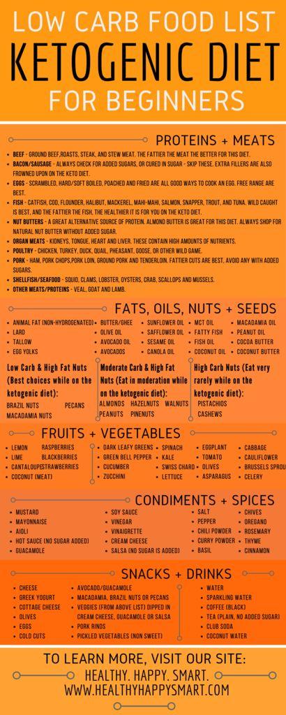 Ketogenic Food List • What is Keto Diet? • Healthy.Happy ...