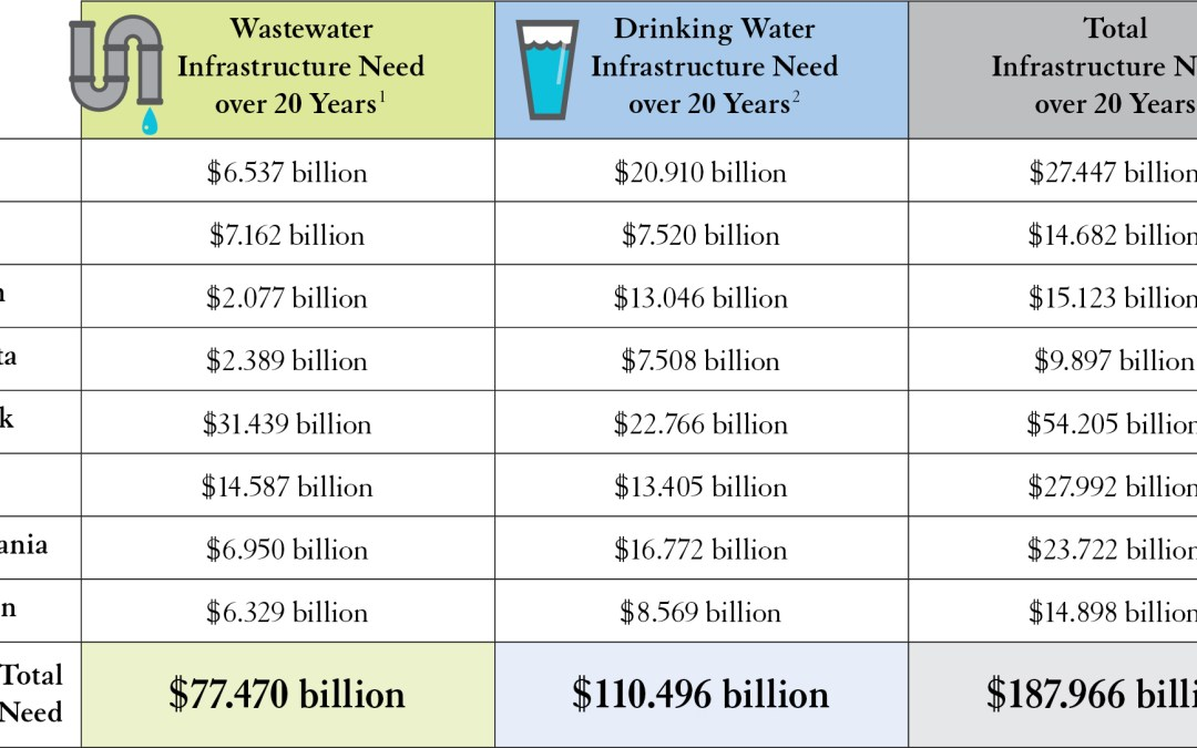 Coalition Pushes $30 Billion in Water Infrastructure Funding to Protect Public Health, Reduce Pollution