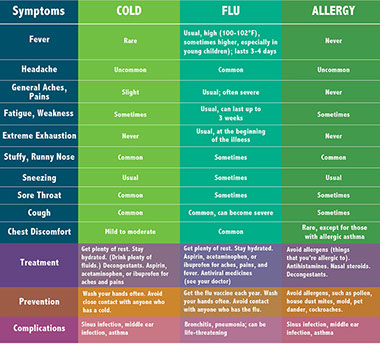 Cold flu or allergy
