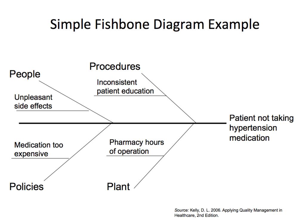 medium resolution of fishbone form
