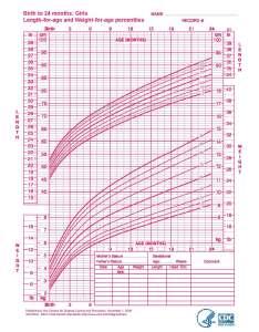 also who growth charts healthy start coalition of sarasota county rh healthystartsarasota