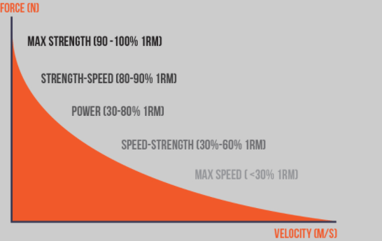 The Best Velocity Based Training Overview – Ultimate Guide