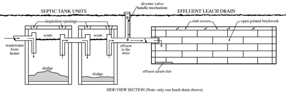 medium resolution of illustration showing how a septic tank works
