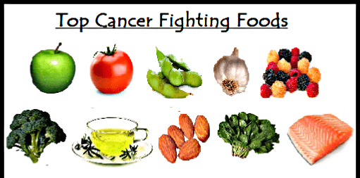 Best Foods that Prevent Cancer: Anti Cancer Foods