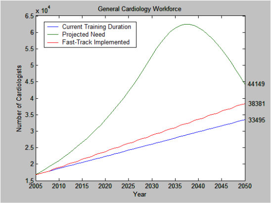 Gen Cardiology Workforce Model