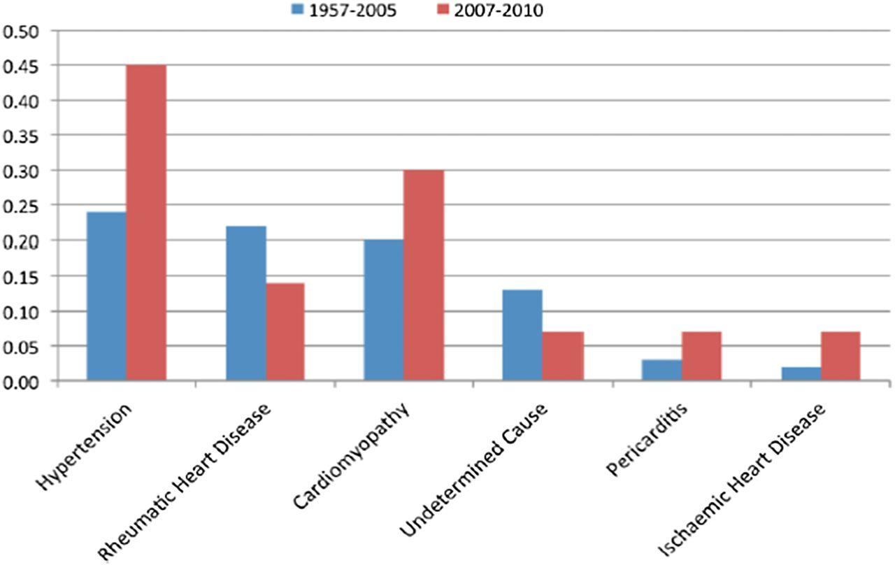 Global health and cardiovascular disease   Heart