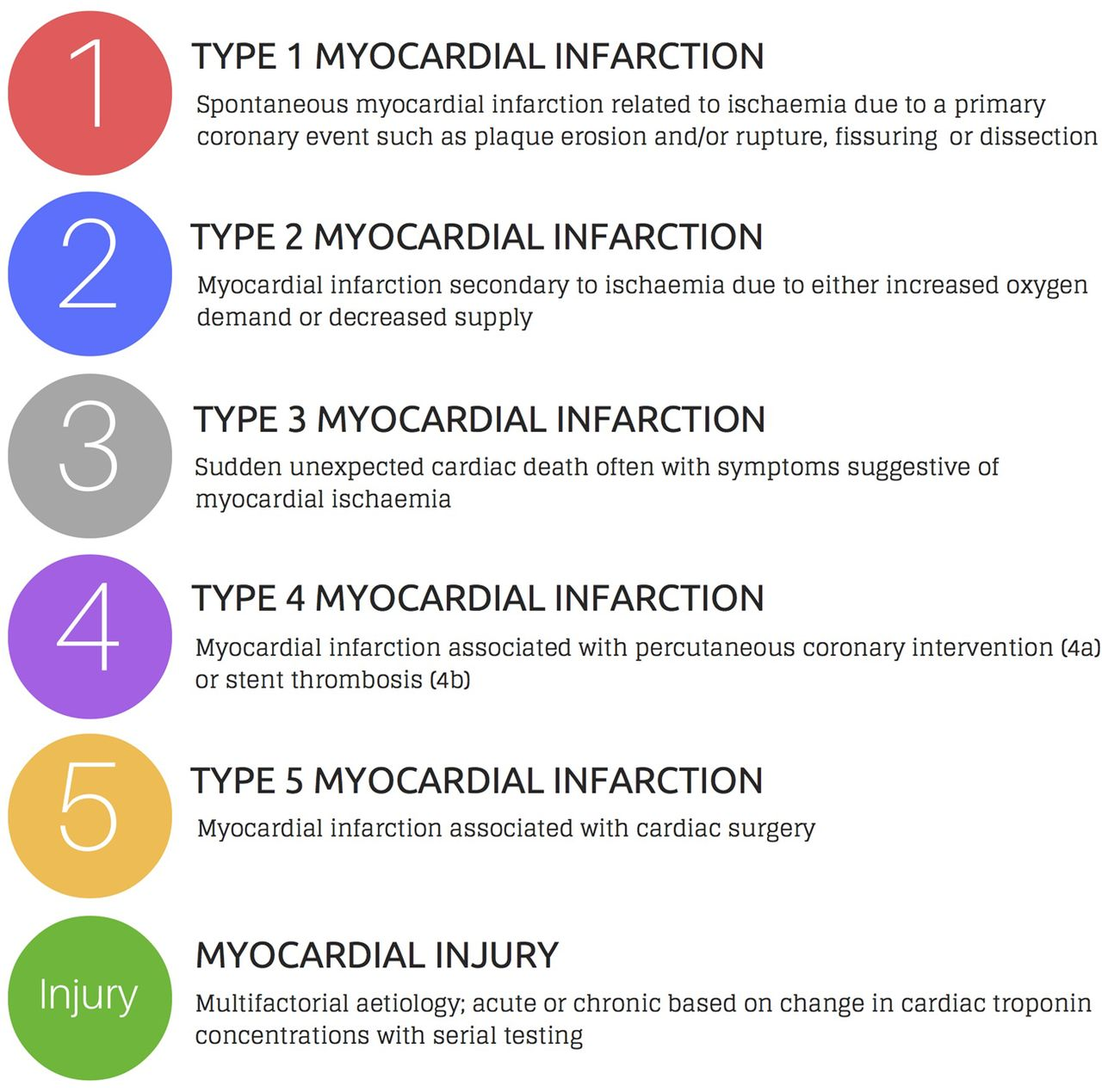 assessment and classification of patients with myocardial