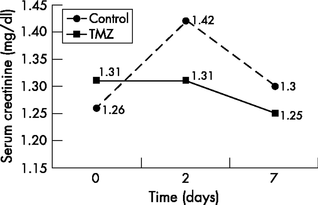 Trimetazidine In The Prevention Of Contrast Induced