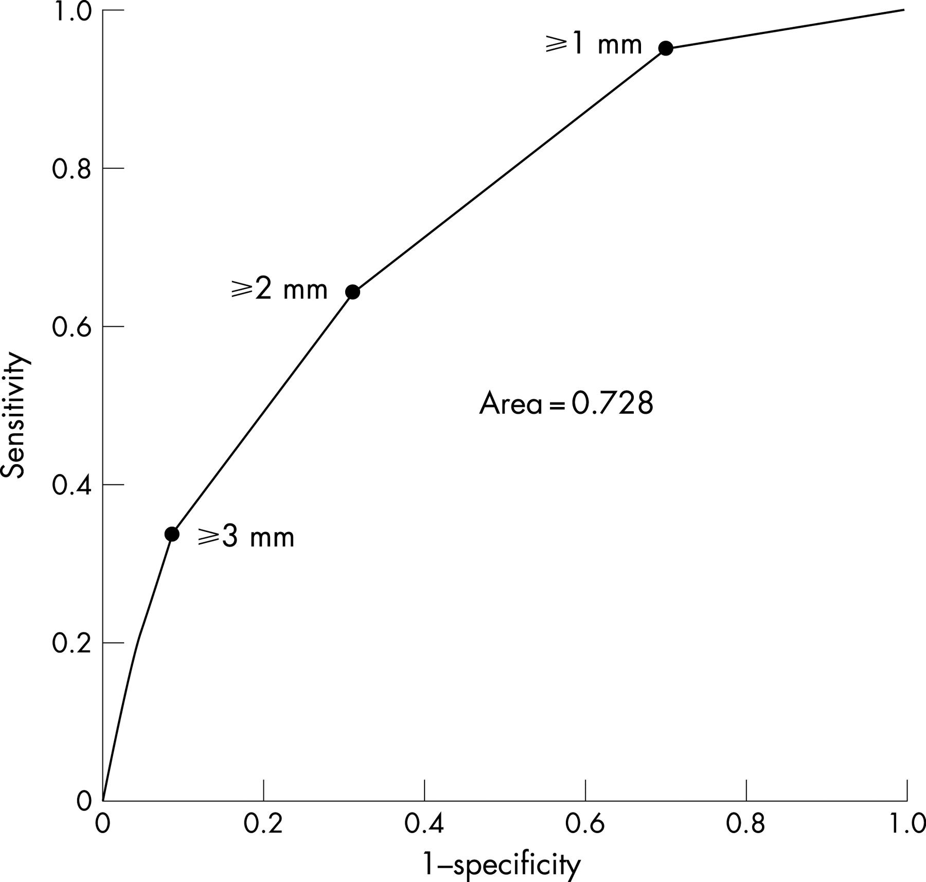 Postprocedural Single Lead St Segment Deviation And Long Term Mortality In Patients With St