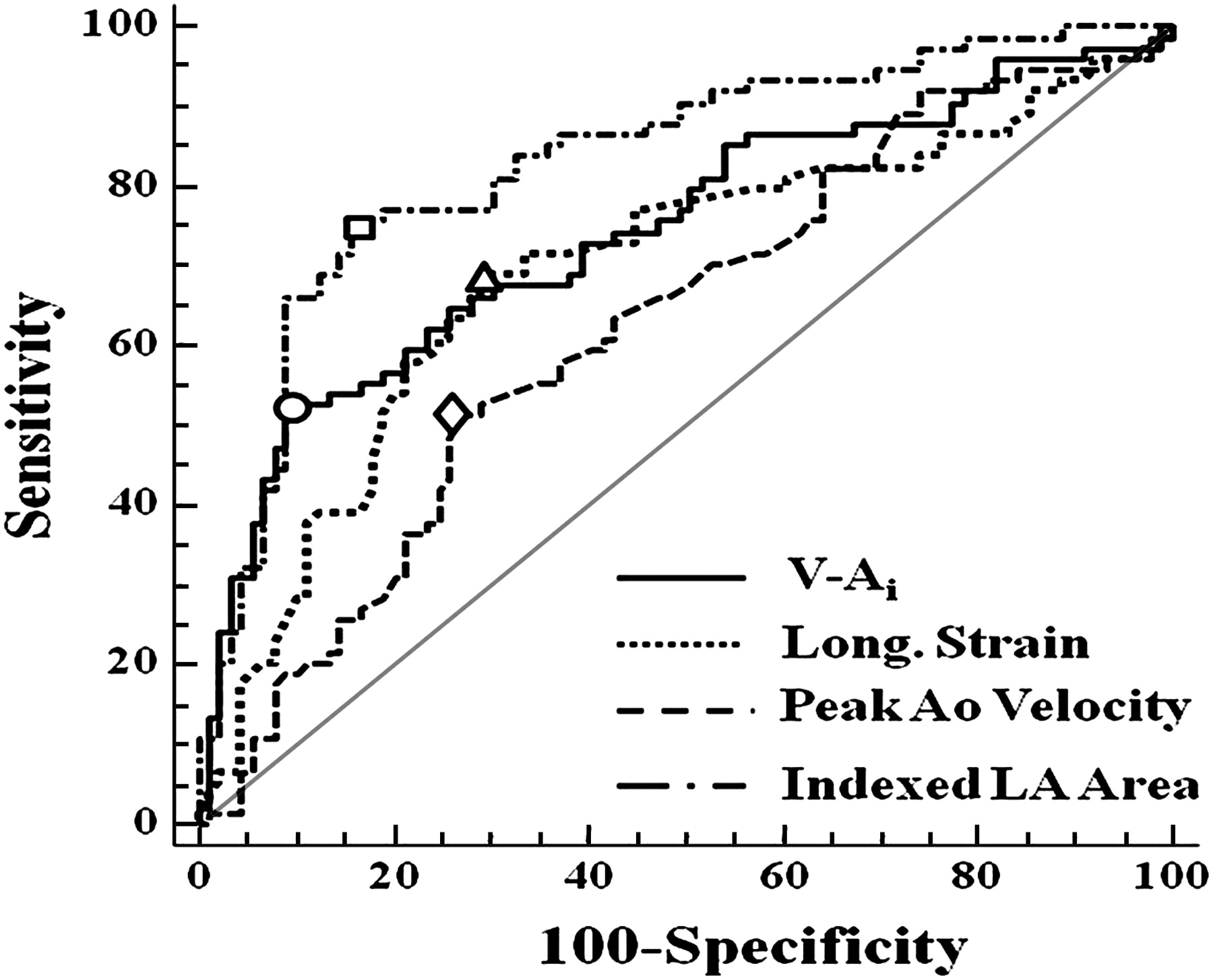 Risk stratification in asymptomatic moderate to severe