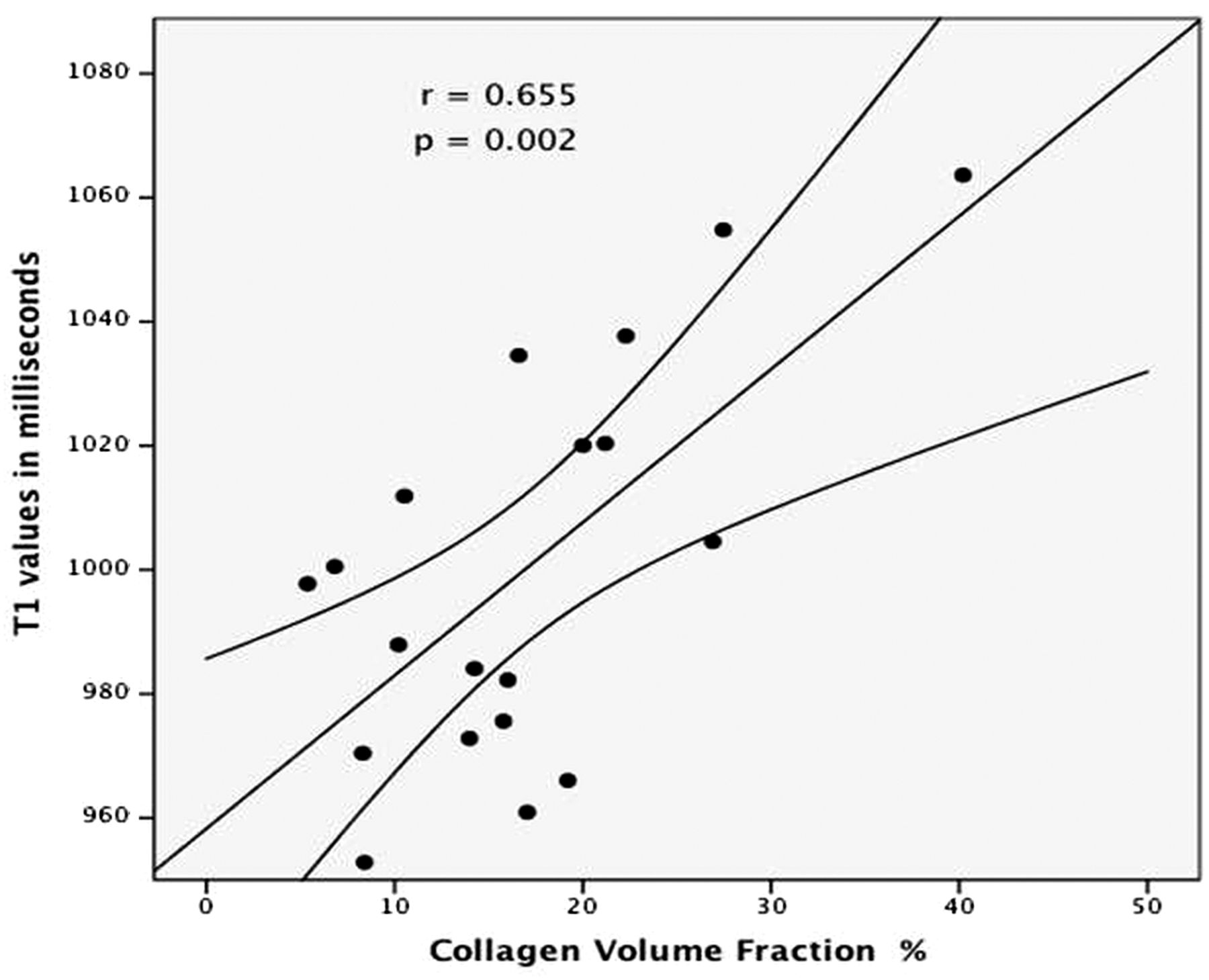 Human non-contrast T1 values and correlation with