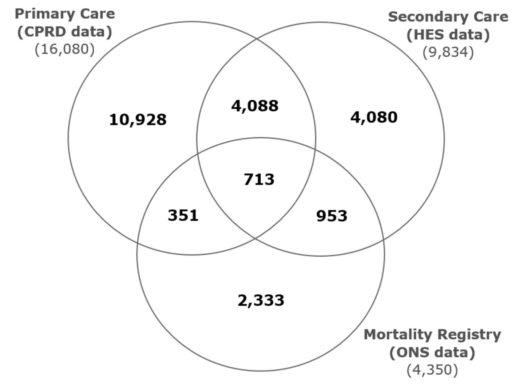 Sub Optimal Cholesterol Response To Initiation Of Statins