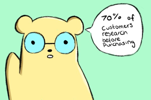 70% of customers research before purchasing