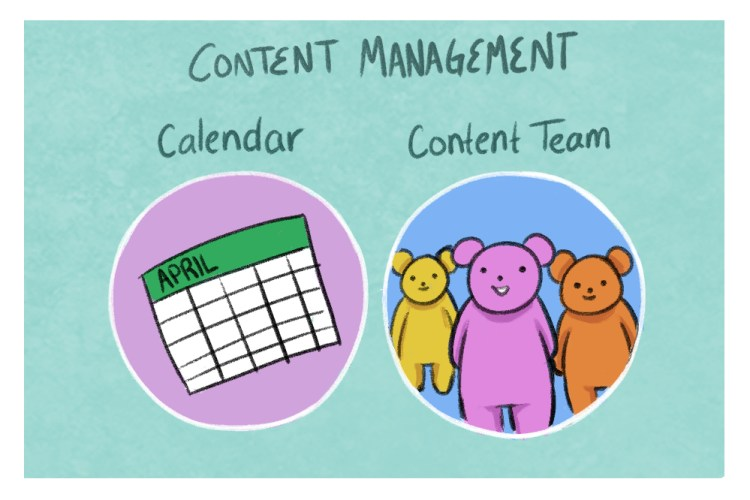 A strong content marketing strategy requires structure