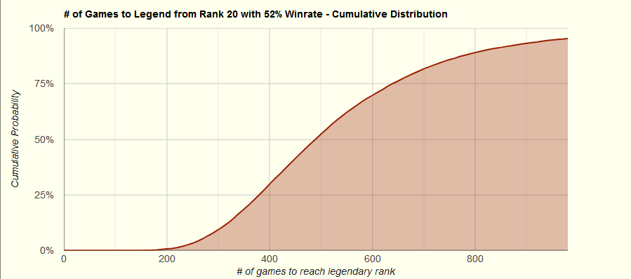 Rank 20 - 52% Winrate