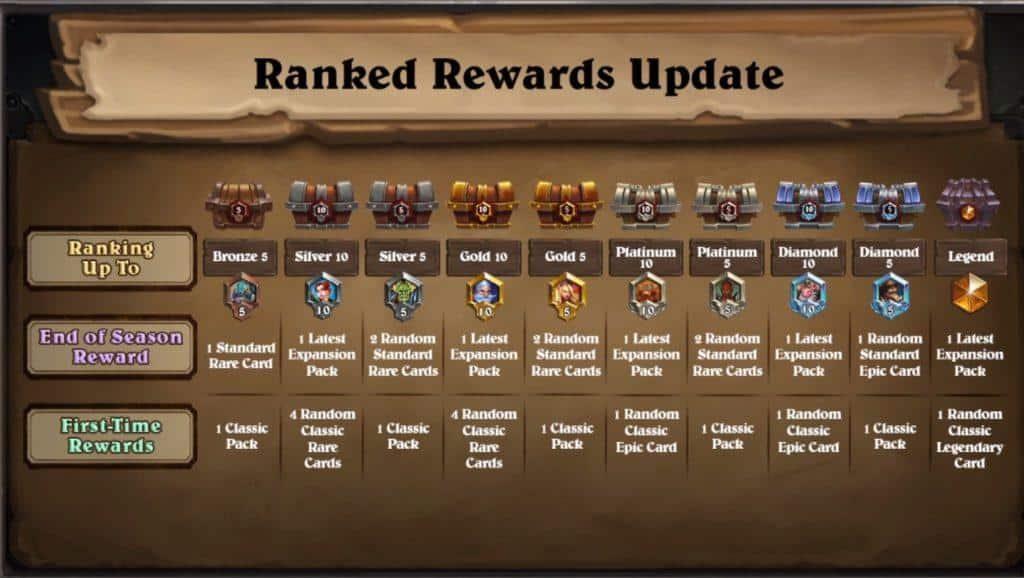 Ranked Rewards Update