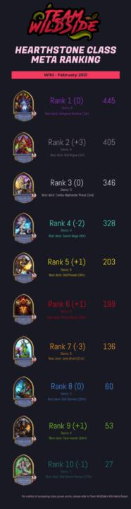 Team WildSide Wild Meta Report (February 2021)
