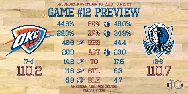 Game #12 - Mavs - Preview Stats.png