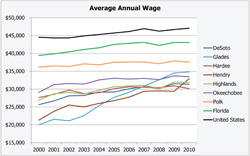 Average Annual Wage
