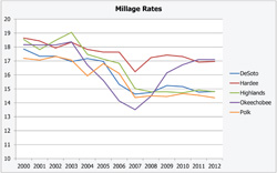 Millage Rates